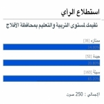 65٪ يرون أن مستوى التربية والتعليم سيئة