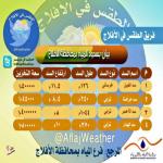 جدول يوضح المعلومات التفصيلية لسدود محافظة الأفلاج