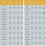 استمرار الامطار الرعدية على بعض مناطق المملكة