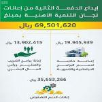 """العمل والتنمية الاجتماعية"""" تودع 69 مليون ريال كإعانات مخصصة للجان التنمية الاجتماعية الأهلية"""