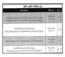 """جامعة الأمير سطام تعلن عن عدد من الوظائف الرجالية """"الأمن والسلامة"""" الشاغرة"""