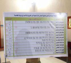 آل دحيم رئيسآ لمجلس إدارة جمعية الأحمر  الخيرية  والشرادين نائبآ له وآل ظافر الأعلى تصويتآ