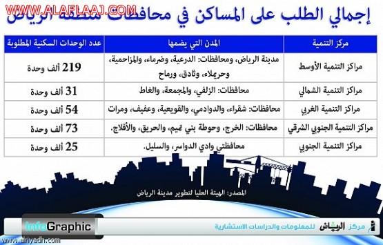 محافظة الأفلاج تستقبل برامج الاستثمار في الإسكان بعد الدعم السكني